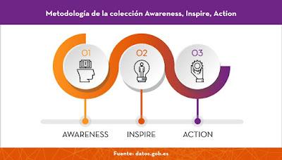https://datos.gob.es/es/noticia/datosgobes-lanza-una-serie-de-informes-sobre-tecnologias-disruptivas-y-datos-abiertos