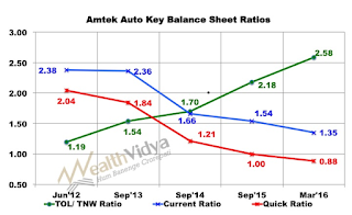Amtek Auto Liquidity and solvency ratios