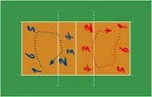 rotasi atau perputaran posisi pemain bola voli