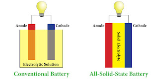 Conventional Battery vs. Solid-State Battery (Credit: Solid Power) Click to Enlarge.