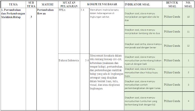 Kisi-kisi PTS Kelas 3 SD/MI: Tema 1 Subtema 3-4