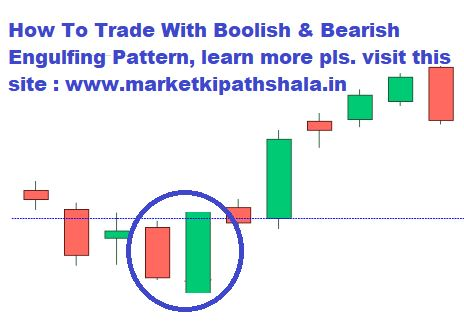 Engulfing Candlestick Pattern : Complete Guide