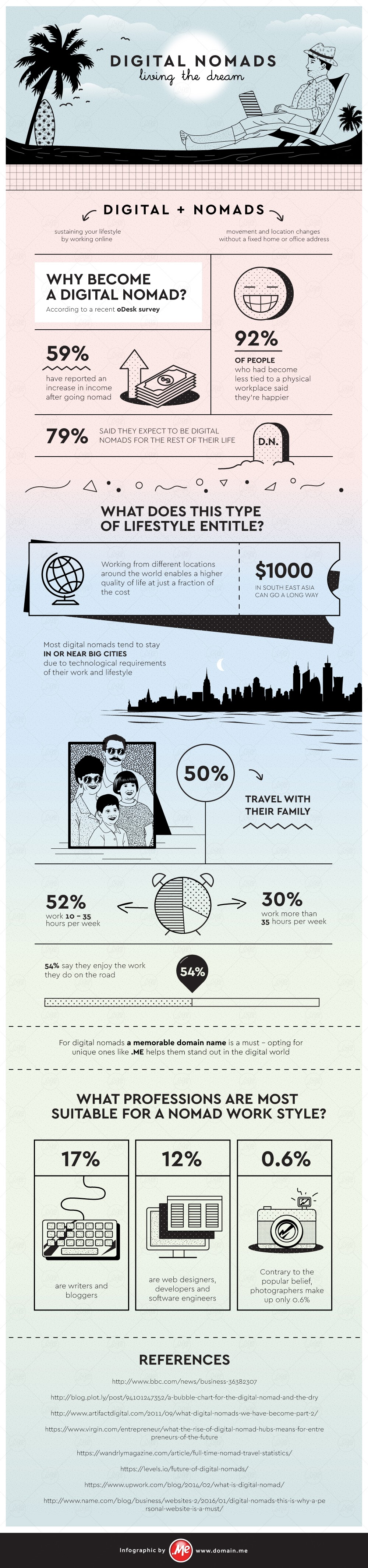 Digital Nomads – Living the Dream - #infographic