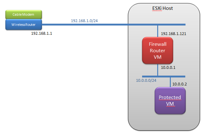 Home Lab: CentOS 6 3 as a firewall and Router ~ ITAdminTools com