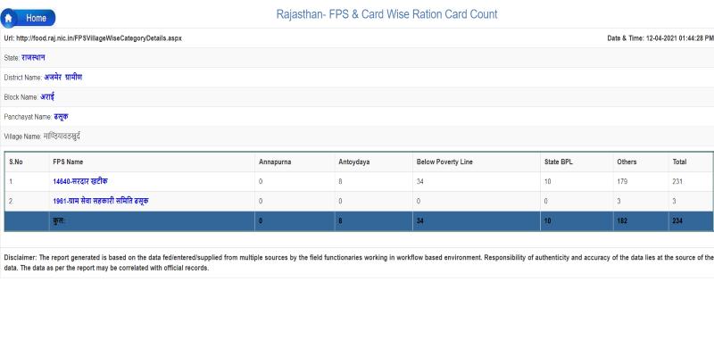 राजस्थान राशन कार्ड सूची 2021: List APL/BPL Ration Card, जिलेवार लिस्ट