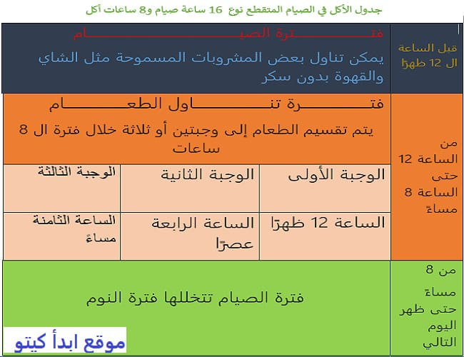 جدول pdf الصيام المتقطع سالي فؤاد