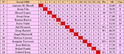 Clasificación del Torneo Social de Ajedrez de 1960