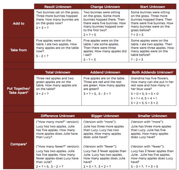 Reading Sage: Grade 5 Multi-Step Word Problems