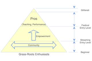 Music Visualisation: Empowerment Vectors -  Community And/Or Career. #VisualFutureOfMusic #WorldMusicInstrumentsAndTheory