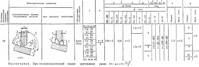 ГОСТ 11533-75-Т8
