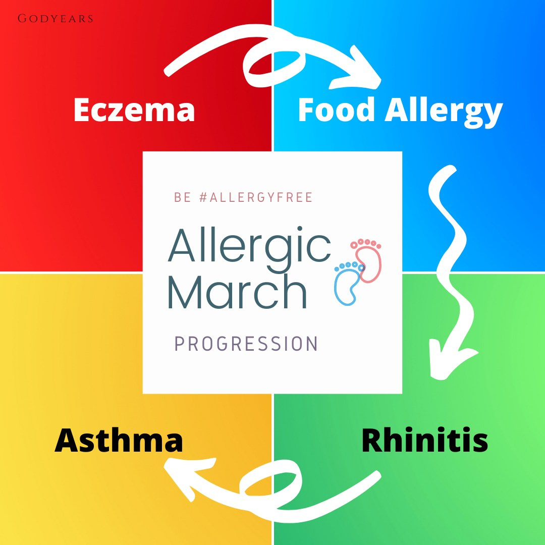 graph explaining allergic march