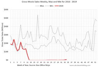 Move Box Office