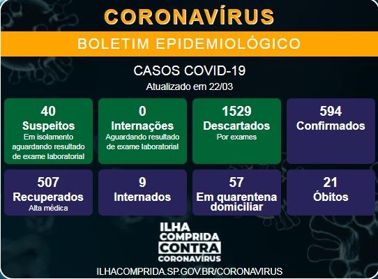Ilha Comprida confirma dois novos óbitos e soma 21 mortes por Coronavirus - Covid-19