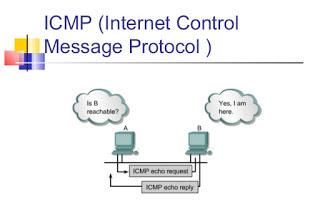FUNGSI PROTOKOL ICMP, POP3, SMTP, FTP, ARP
