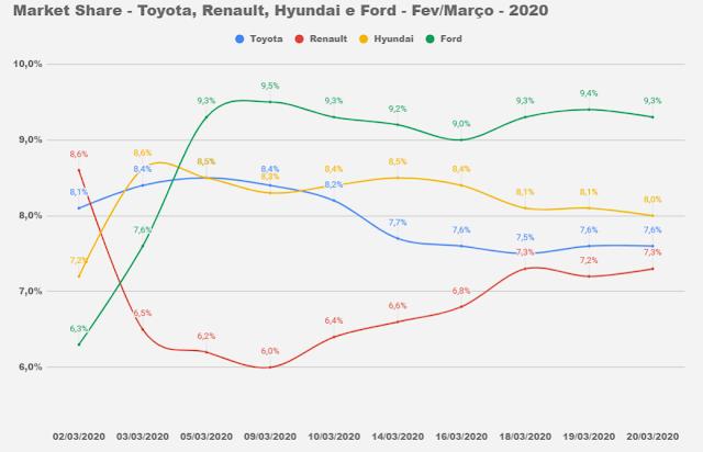 Market Share - montadoras do Brasil - março de 2020