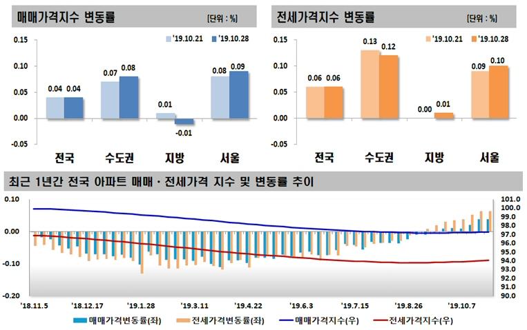 2019년 10월 넷째 주 아파트 가격동향, 매매 0.04% 상승, 전세 0.06% 상승