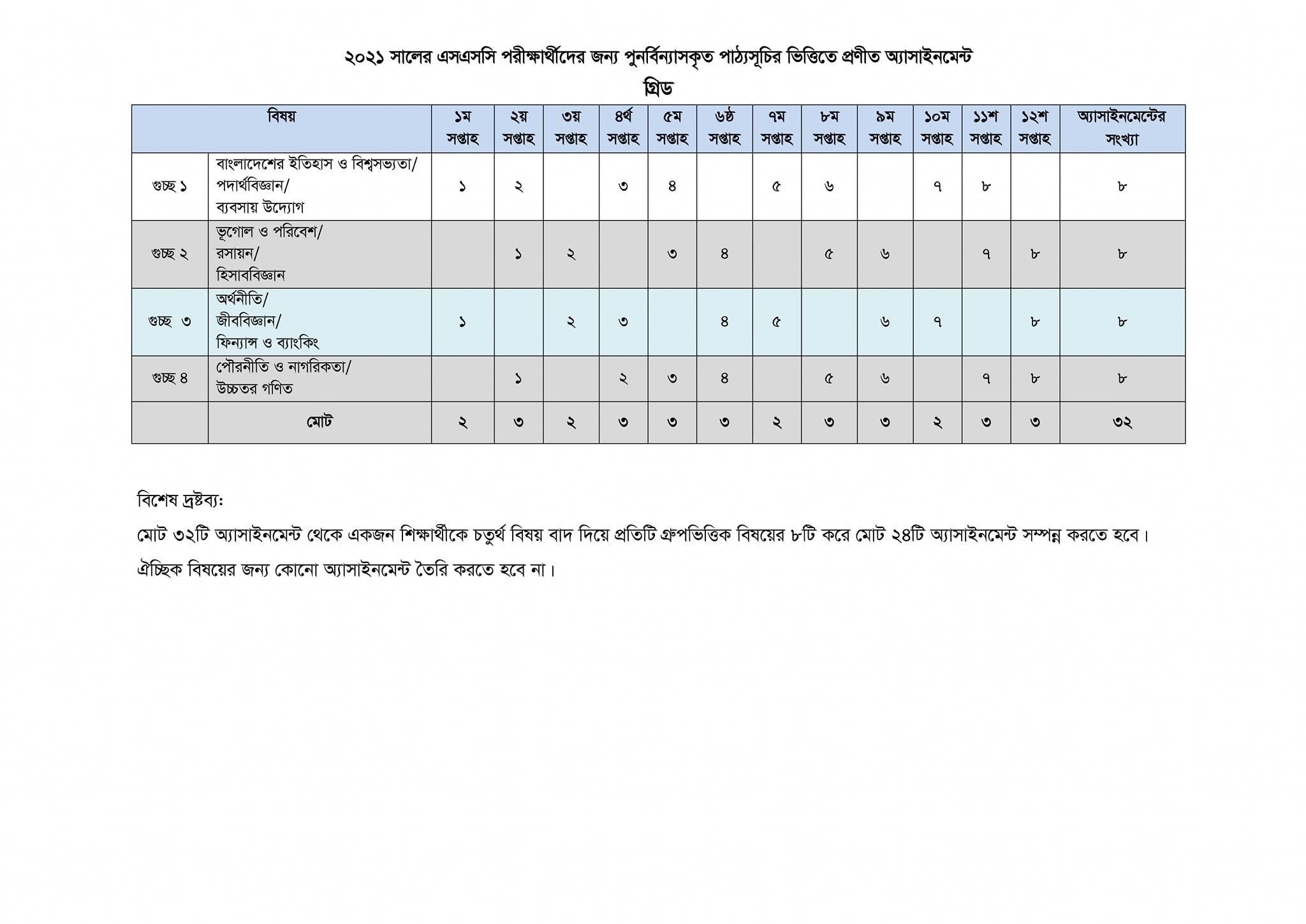 SSC Exam 2021 Assignment Grid Routine
