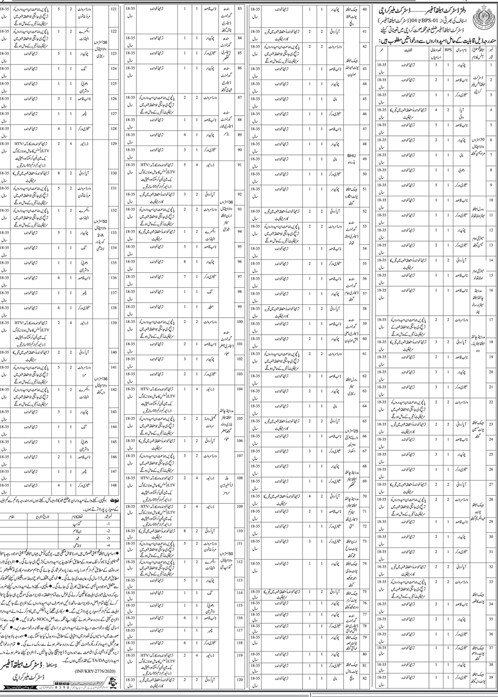 District Health Officer District Malir Jobs in Pakistan 2020 - Primary, Middle, Matric base Jobs in Pakistan 2021