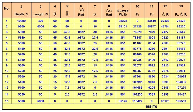 drill string drag calculation table