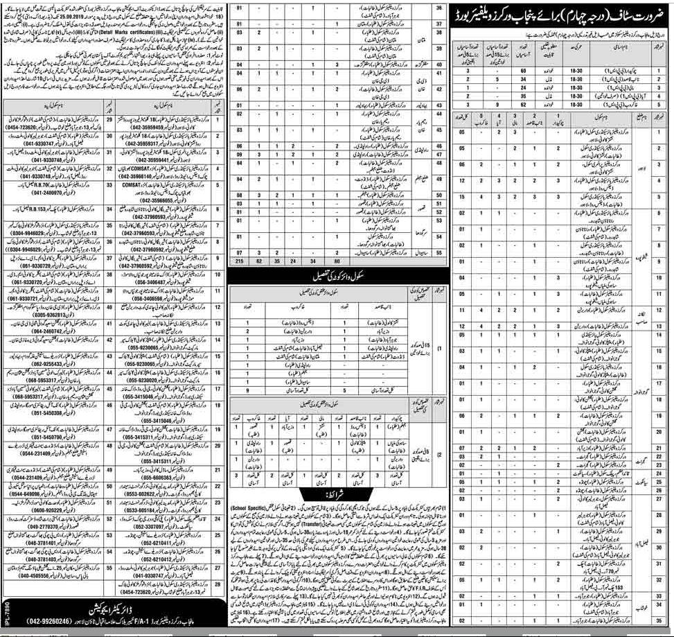 Advertisement for Punjab Worker Welfare Board Jobs September 2019