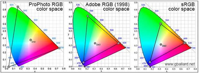 Algunos espacios de color