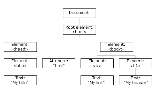 HTML DOM - Document Object Model of HTML