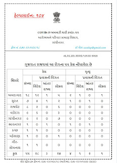 Gujarat Government Health department official Press note about Covid 19, date 28/3/2020