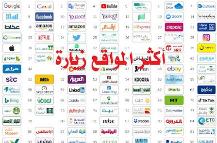 top 100 sites