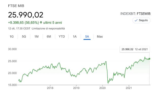 Dove Investire, Investimenti Sicuri e Redditizi nel 2022