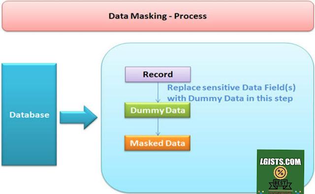 Data Masking meaning?