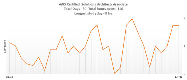 my AWS certified solutions architect associate study metrics