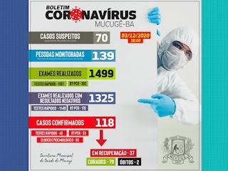 Mucugê registra mais 14 casos de Covid-19; total de ativos chega a 37
