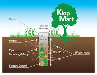Gambaran Biopori