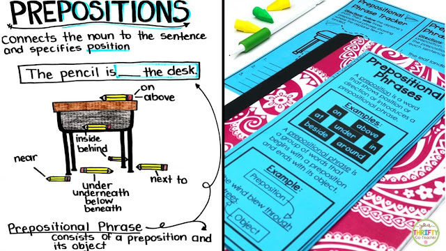 Preposition anchor chart to help students understand prepositions and prepositional phrases.
