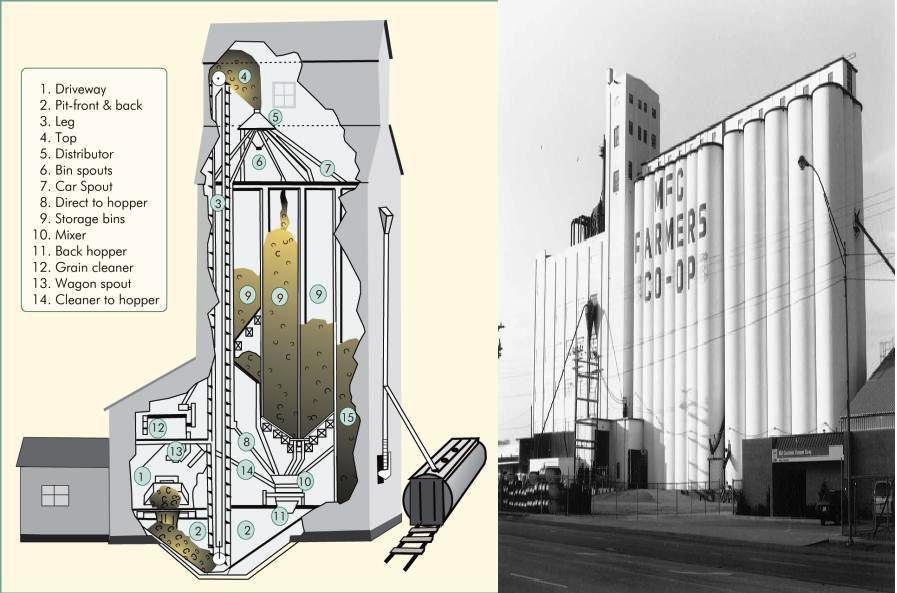 grain bin diagram elevators types and classification part two electrical grain leg diagram #1