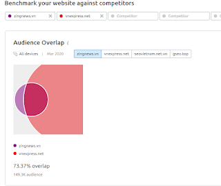 Audience Overlap will show you how many duplicate visitors.