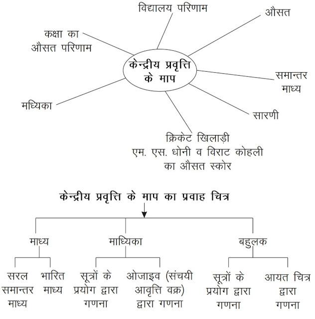 Class 11 Economics CBSE Notes chapter 3 Statistical Tools and Interpretation ( 3 . केन्द्रीय प्रवृत्ति के माप ) in hindi Medium 2019 , 2020  latest