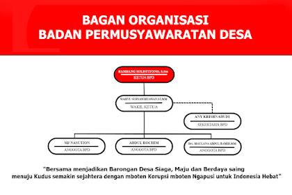 Struktur Organisasi, Tugas Pokok Dan Fungsi Badan Permusyawaratan Desa ( BPD ) Berdasarkan PERMEN No. 110 Th 2016