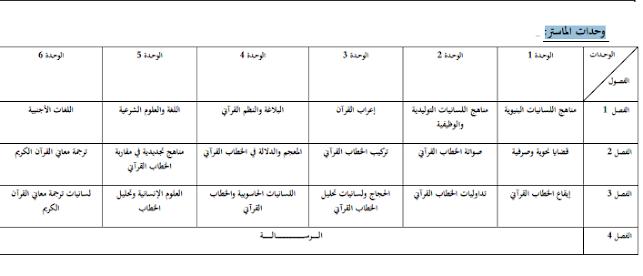 وحدات ماستر المناهج اللسانية وتحليل الخطاب القرآني