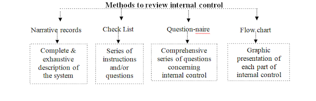Audit Method to review internal Control
