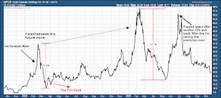 space parabolic stock chart analysis