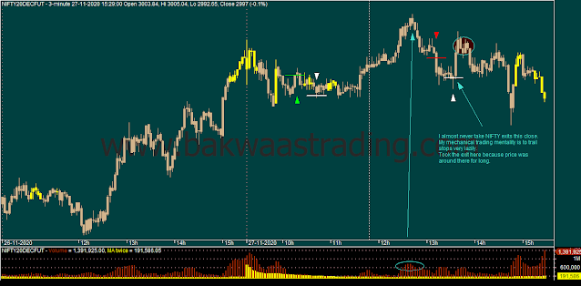 Day Trading - NIFTY Intraday Chart