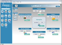 Labii ELN & LIMS vs LabWare, Which one should I choose?