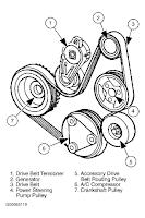 Gambar serpentine belt kereta
