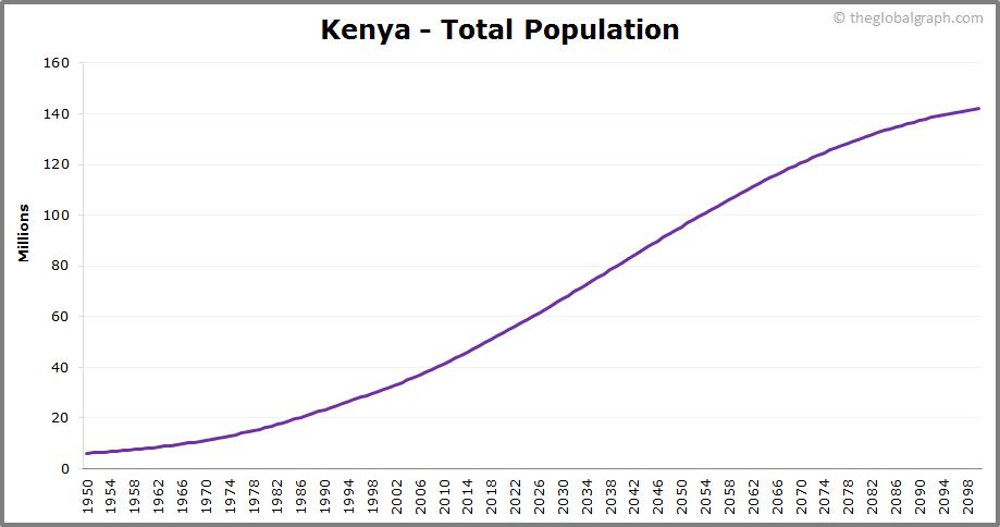Kenya  Total Population Trend
