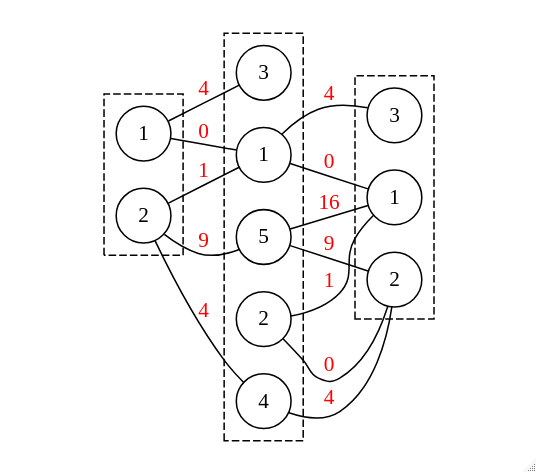 example graph with three layers