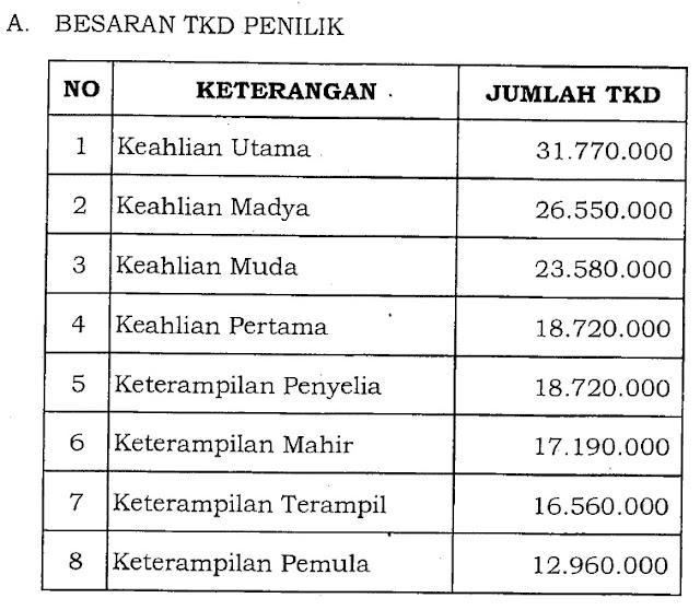 TKD Penilik Sekolah di Provinsi DKI Jakarta