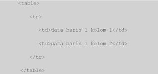 Menyajikan Pembuatan Tabel HTML