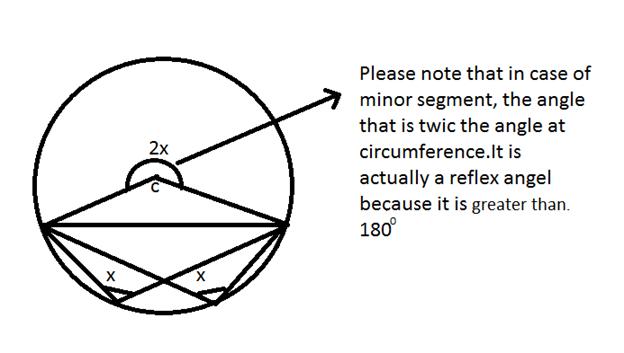 circles rules
