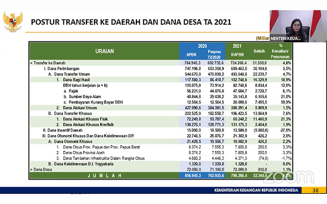 Alokasi Dana Desa 2021 Rp72 Triliun, Sri Mulyani: Sebagian untuk BLT